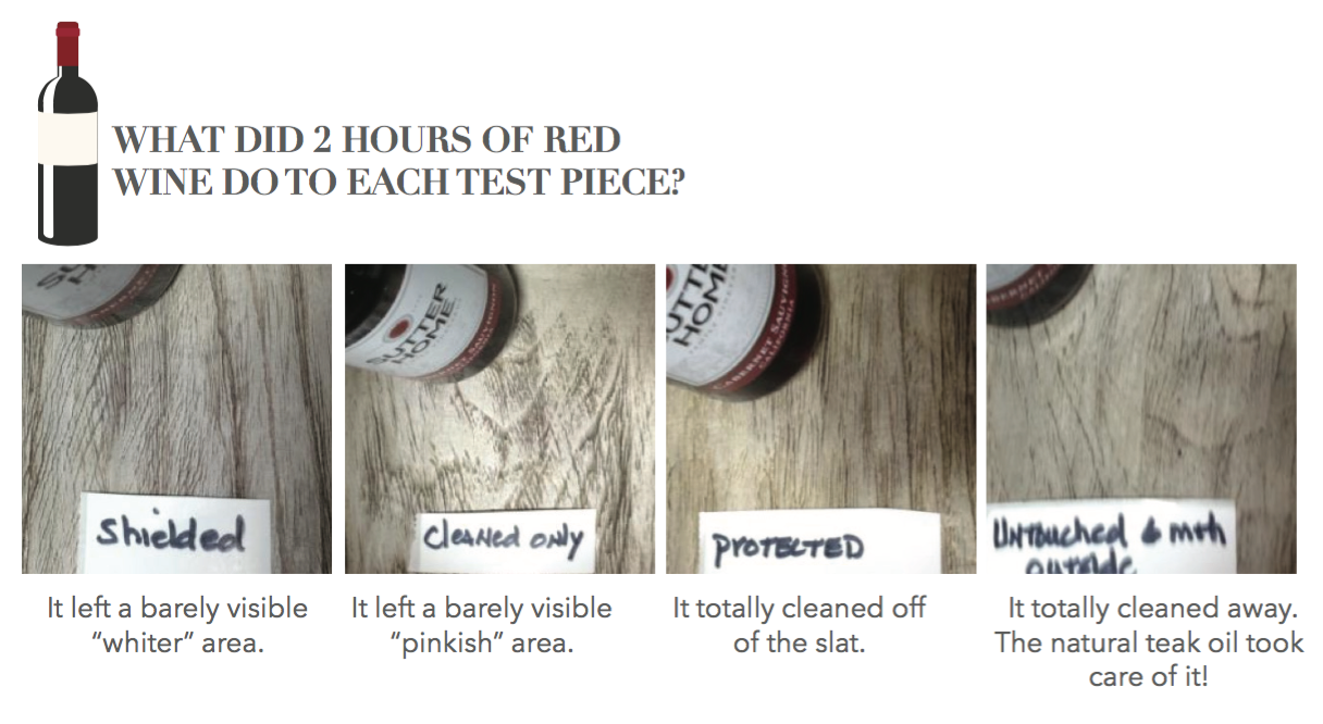Teak Red Wine Test