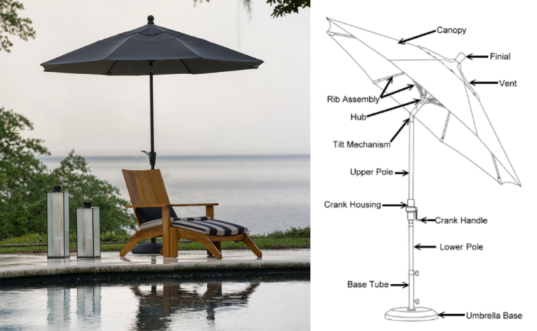 Umbrella Guide Blog Anatomy Of Outdoor Umbrella. Drawing Via Patio Shoppers